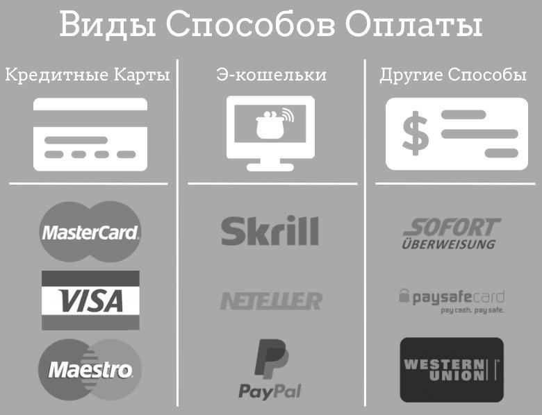 Методы оплаты в онлайн казино играть бесплатно в слоты в онлайн